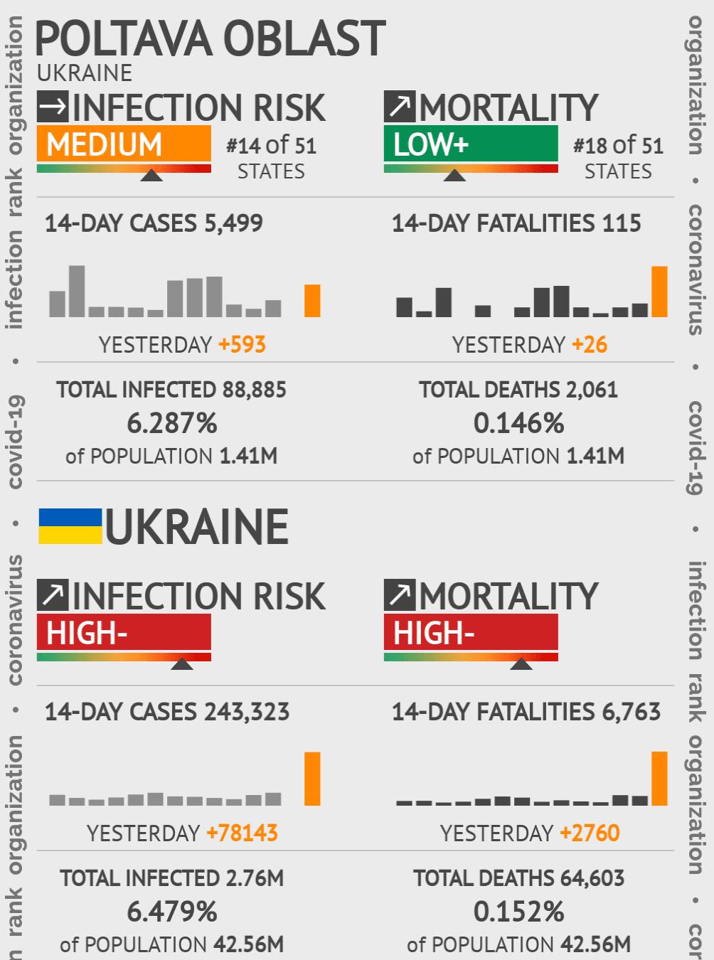 Poltava Coronavirus Covid-19 Risk of Infection on March 04, 2021