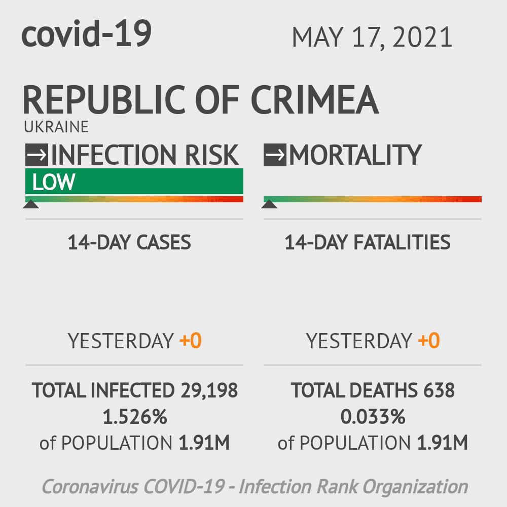 Republic of Crimea Coronavirus Covid-19 Risk of Infection on March 03, 2021