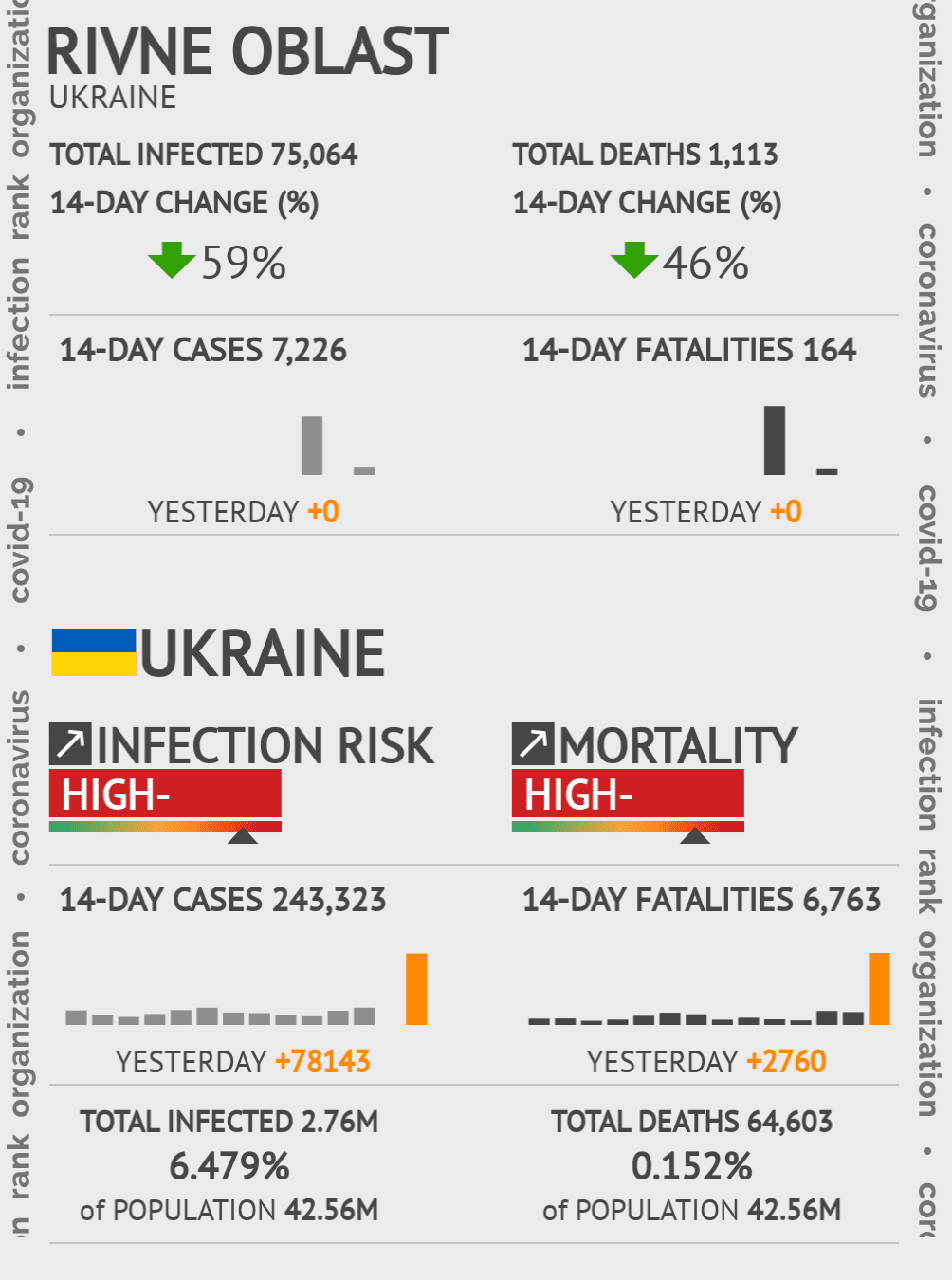 Rivne Oblast Coronavirus Covid-19 Risk of Infection on March 03, 2021