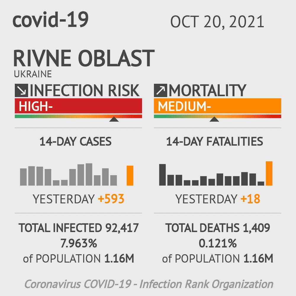 Rivne Coronavirus Covid-19 Risk of Infection on March 04, 2021