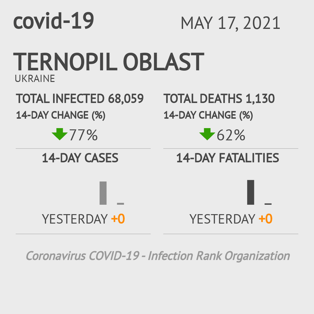 Ternopil Oblast Coronavirus Covid-19 Risk of Infection on March 03, 2021