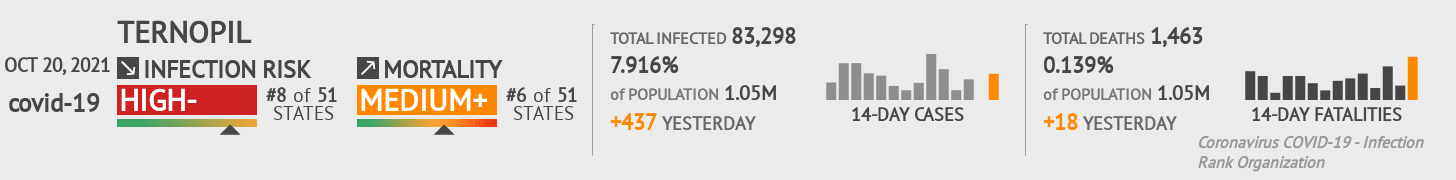 Ternopil Coronavirus Covid-19 Risk of Infection on March 04, 2021