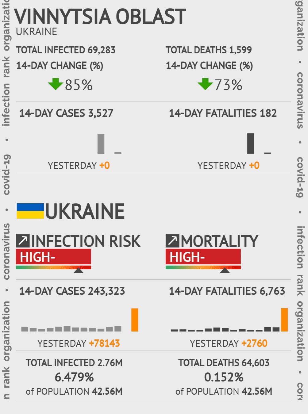 Vinnytsia Oblast Coronavirus Covid-19 Risk of Infection on March 03, 2021