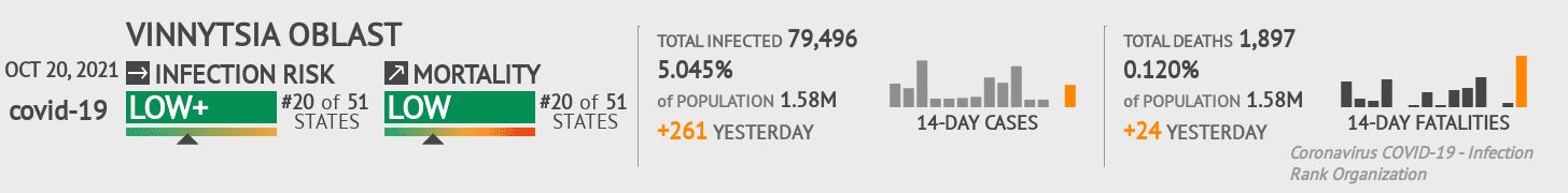 Vinnytsya Coronavirus Covid-19 Risk of Infection on March 04, 2021