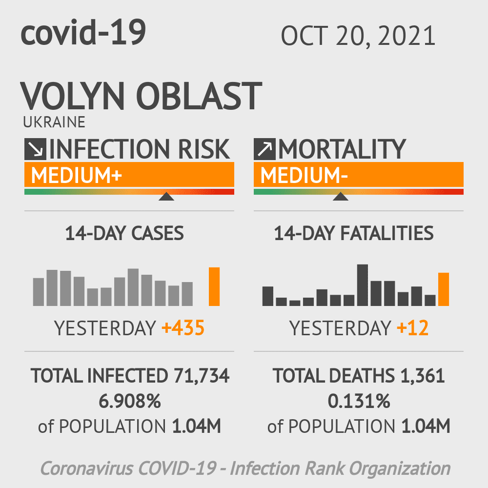 Volyn Coronavirus Covid-19 Risk of Infection on March 04, 2021