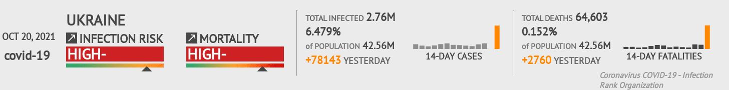 Ukraine Coronavirus Covid-19 Risk of Infection Update for 51 Regions on April 13, 2021