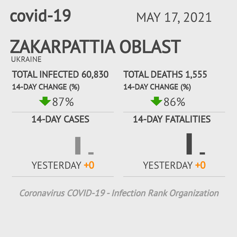Zakarpattia Oblast Coronavirus Covid-19 Risk of Infection on March 03, 2021