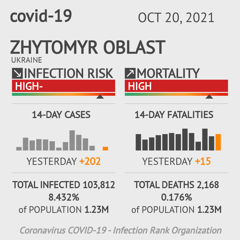 Zhytomyr Coronavirus Covid-19 Risk of Infection on March 04, 2021