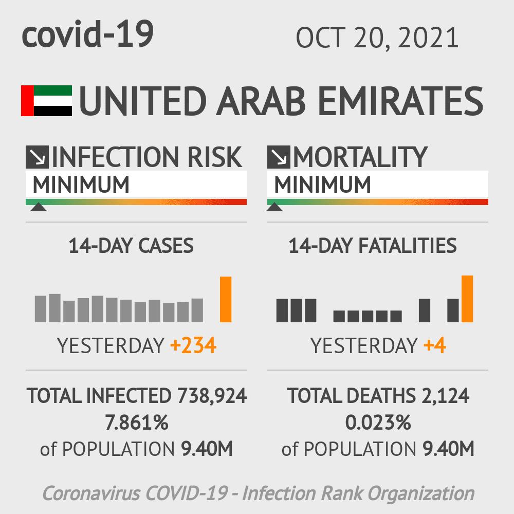 United Arab Emirates Coronavirus Covid-19 Risk of Infection on October 18, 2020