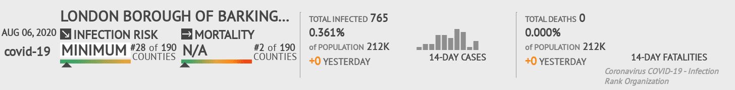 Barking and Dagenham Coronavirus Covid-19 Risk of Infection on August 06, 2020