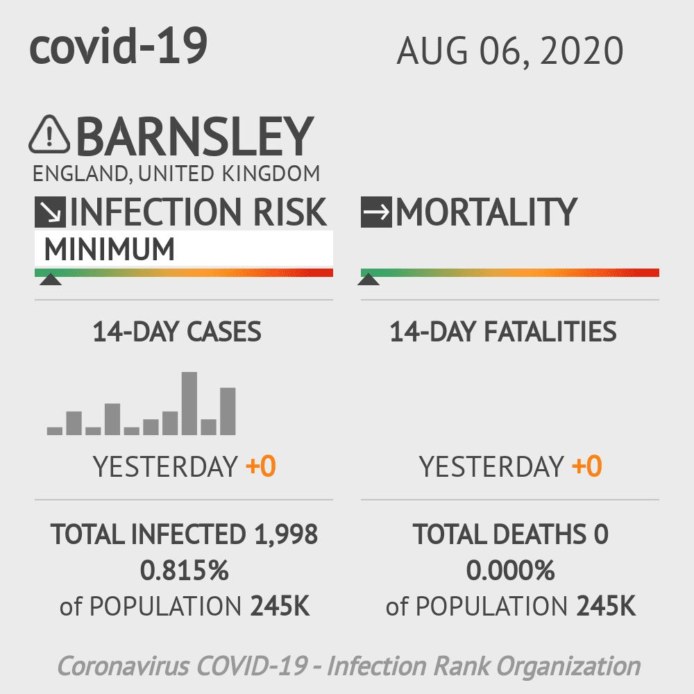 Barnsley Coronavirus Covid-19 Risk of Infection on August 06, 2020