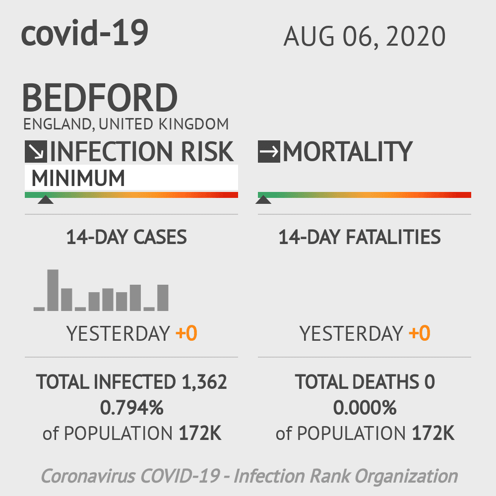 Bedford Coronavirus Covid-19 Risk of Infection on August 06, 2020