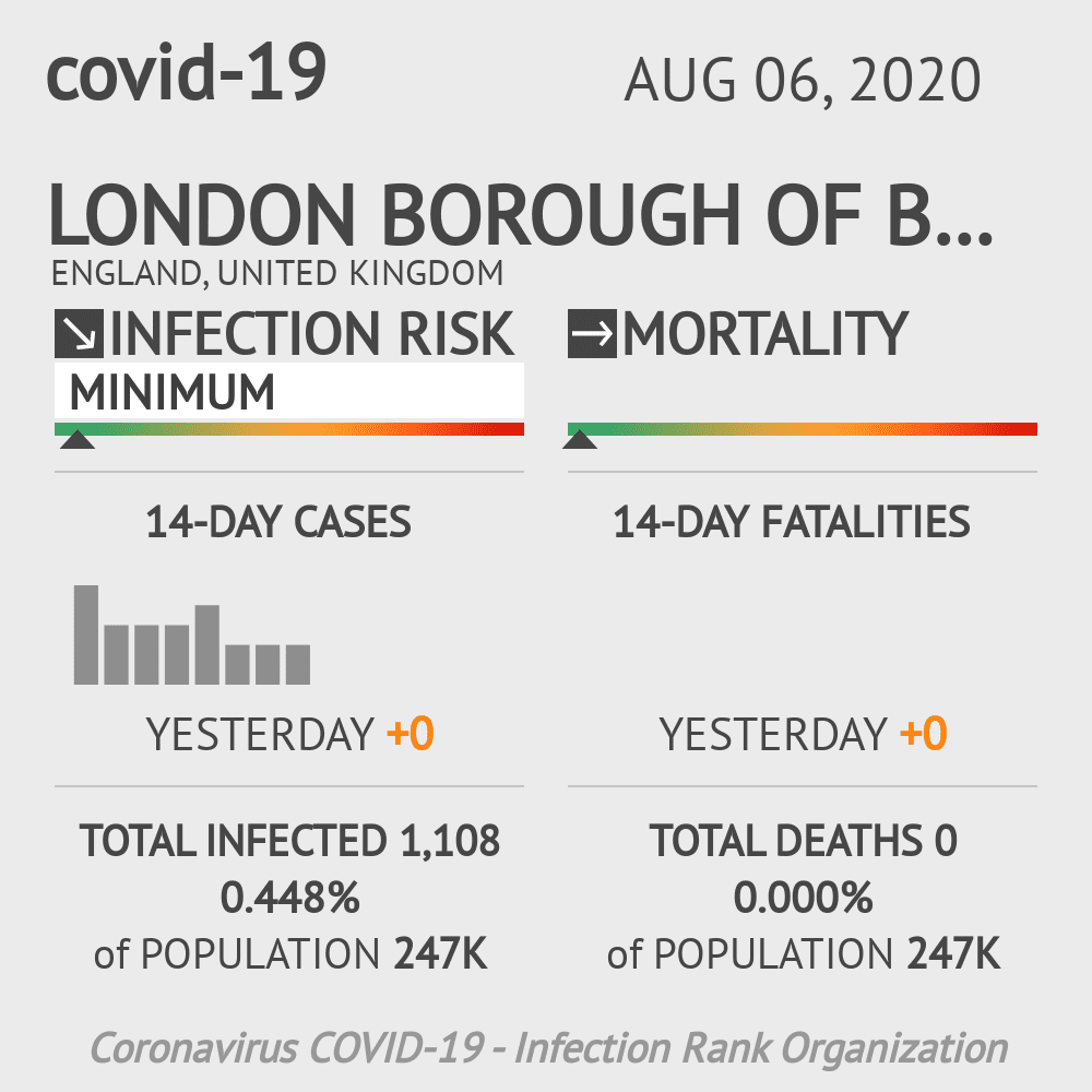 Bexley Coronavirus Covid-19 Risk of Infection on August 06, 2020