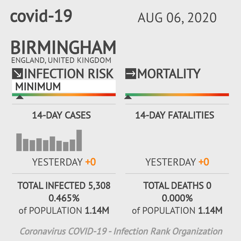 Birmingham Coronavirus Covid-19 Risk of Infection on August 06, 2020