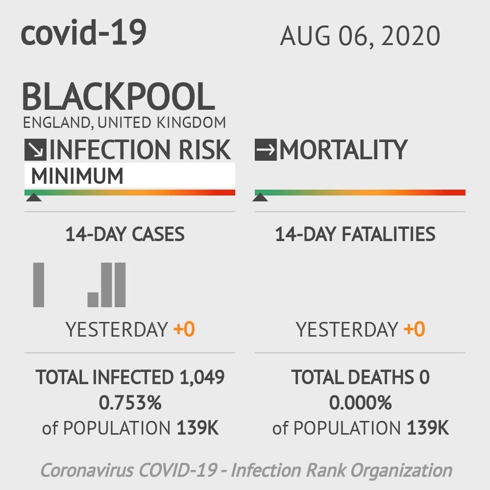 Blackpool Coronavirus Covid-19 Risk of Infection on August 06, 2020