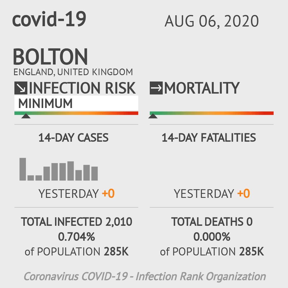 Bolton Coronavirus Covid-19 Risk of Infection on August 06, 2020