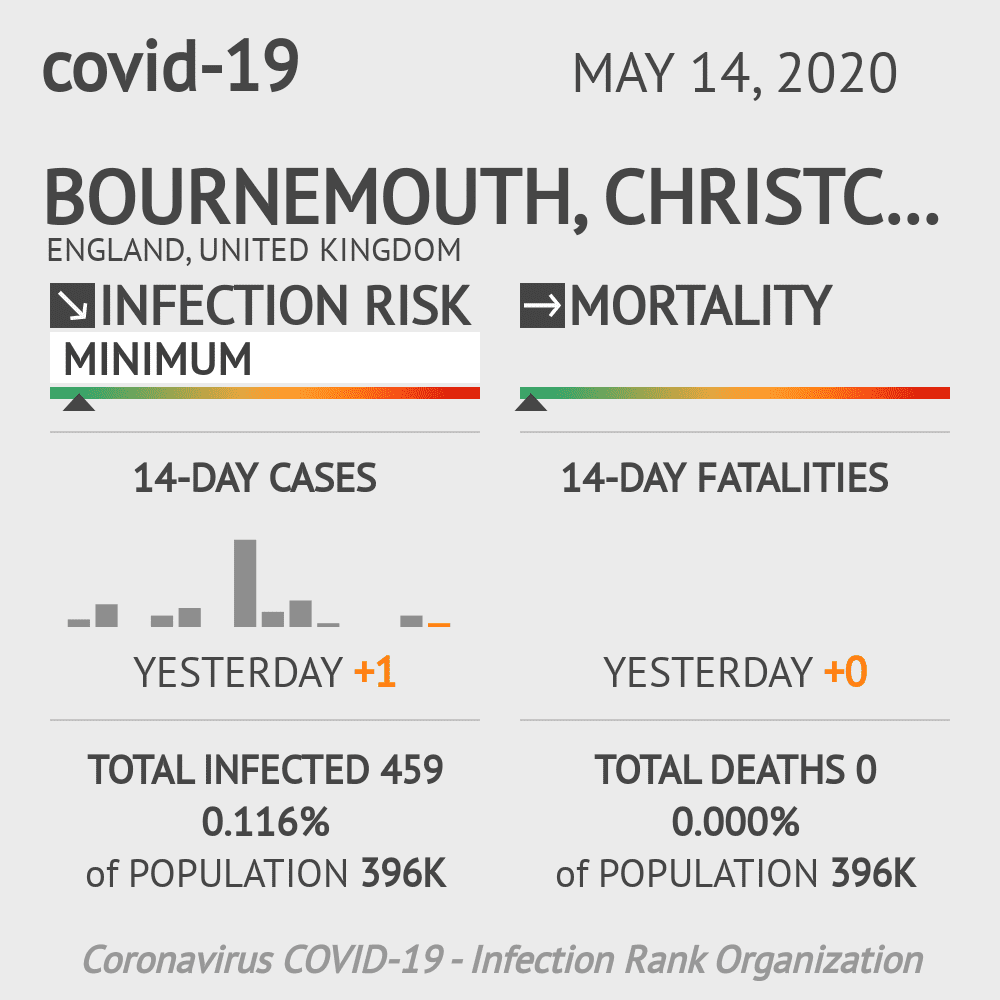 Bournemouth, Christchurch and Poole Coronavirus Covid-19 Risk of Infection on May 14, 2020