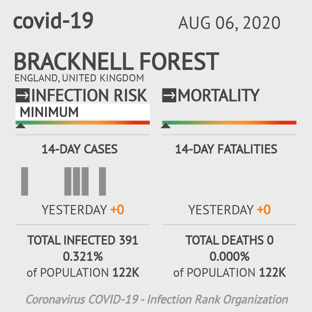 Bracknell Forest Coronavirus Covid-19 Risk of Infection on August 06, 2020