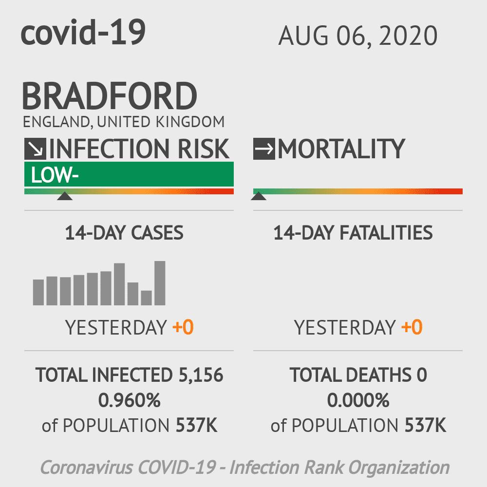 Bradford Coronavirus Covid-19 Risk of Infection on August 06, 2020