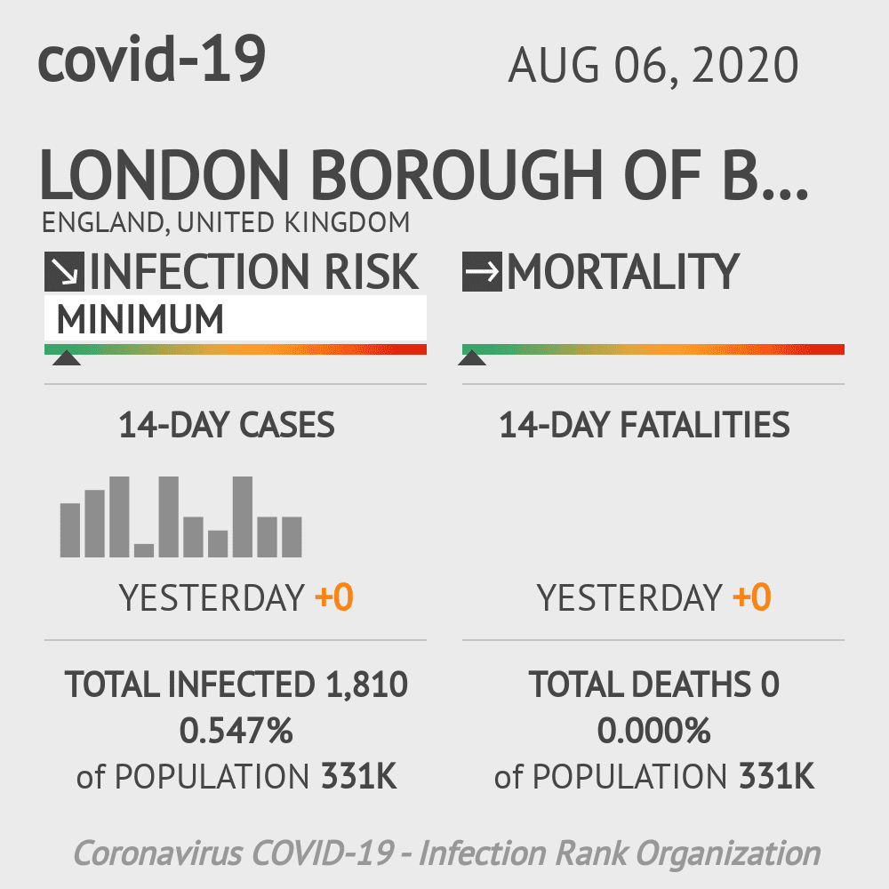 Brent Coronavirus Covid-19 Risk of Infection on August 06, 2020