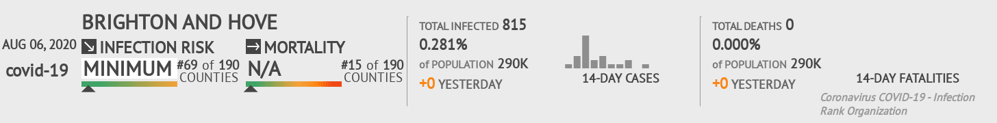 Brighton and Hove Coronavirus Covid-19 Risk of Infection on August 06, 2020