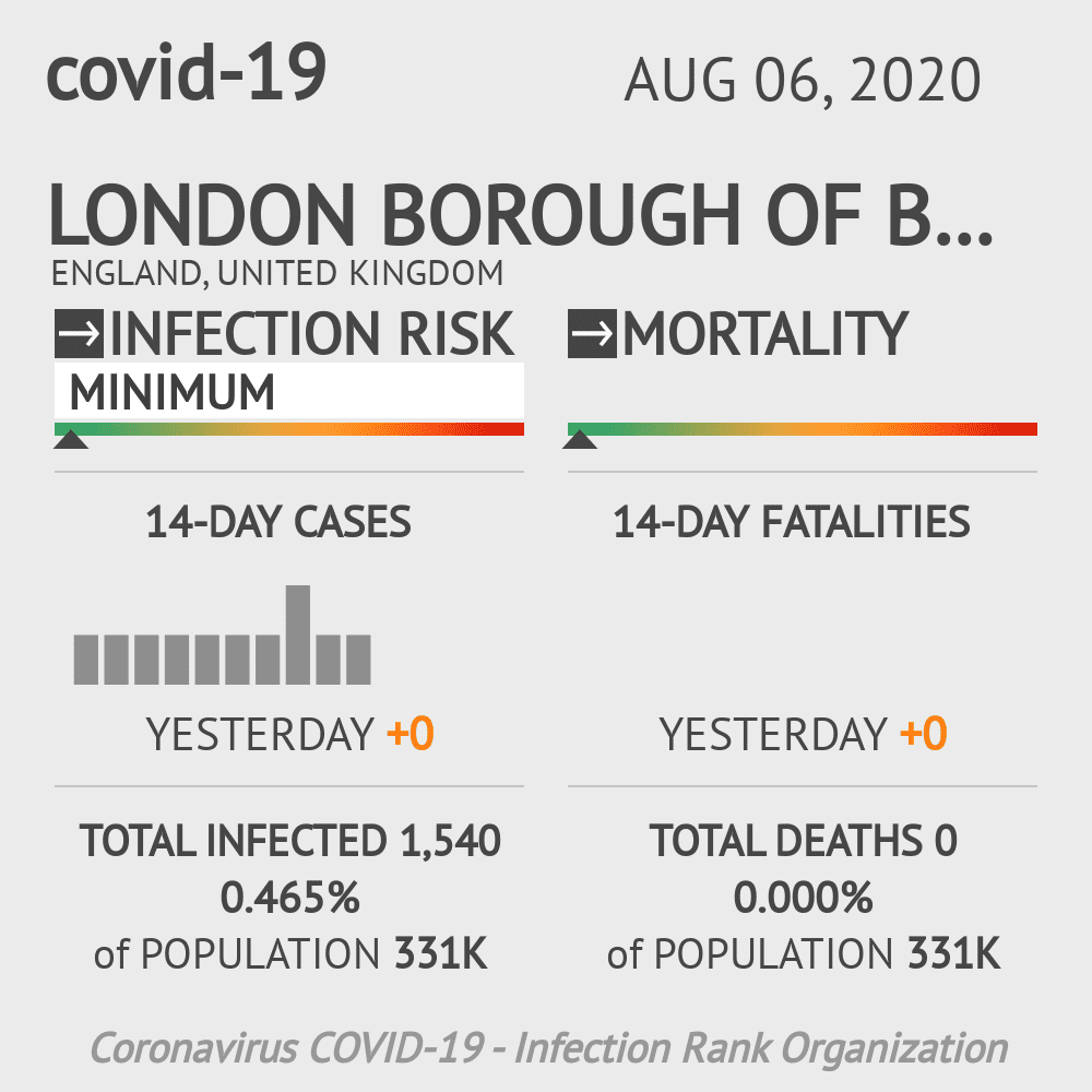 Bromley Coronavirus Covid-19 Risk of Infection on August 06, 2020
