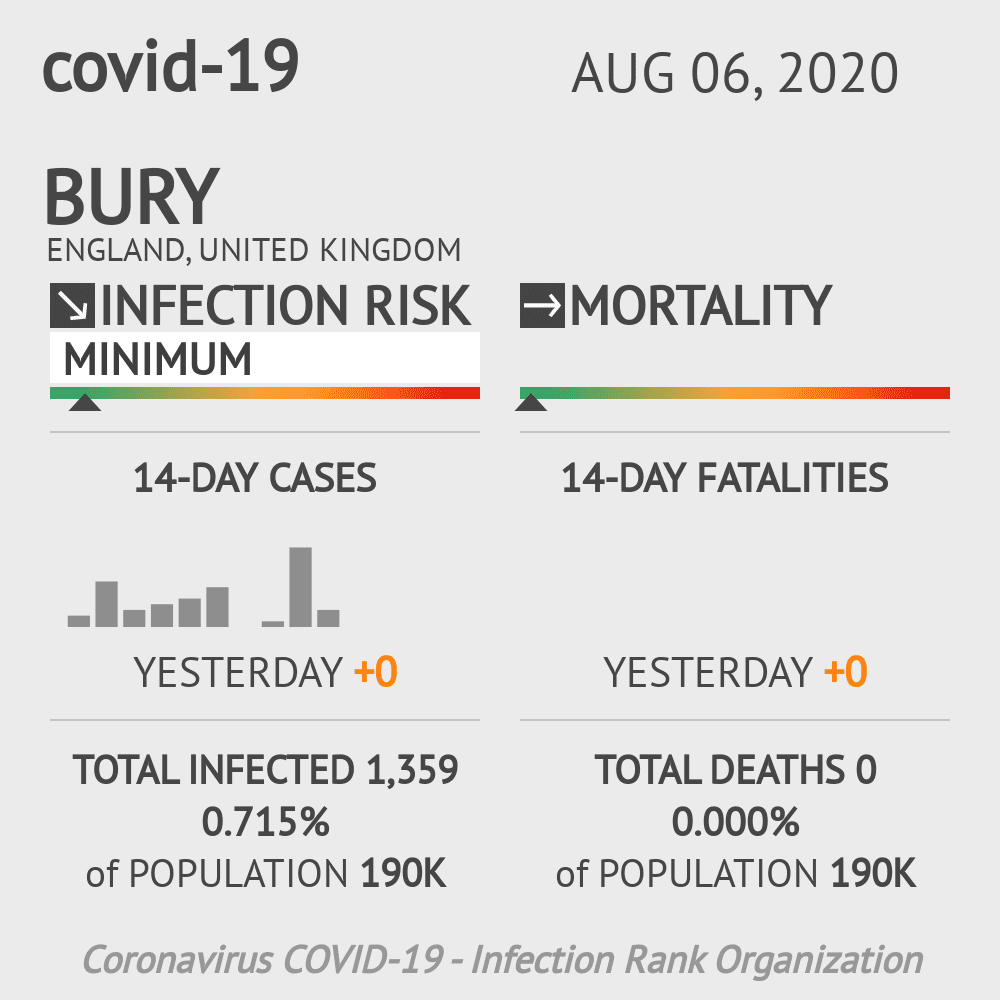Bury Coronavirus Covid-19 Risk of Infection on August 06, 2020