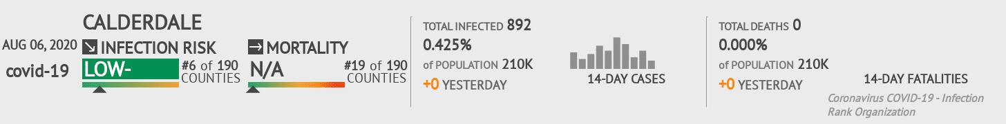 Calderdale Coronavirus Covid-19 Risk of Infection on August 06, 2020