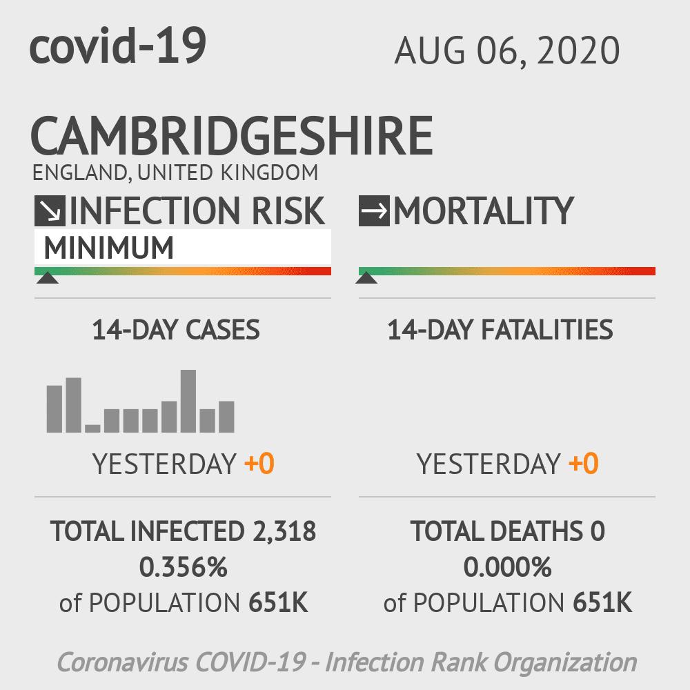 Cambridgeshire Coronavirus Covid-19 Risk of Infection on August 06, 2020