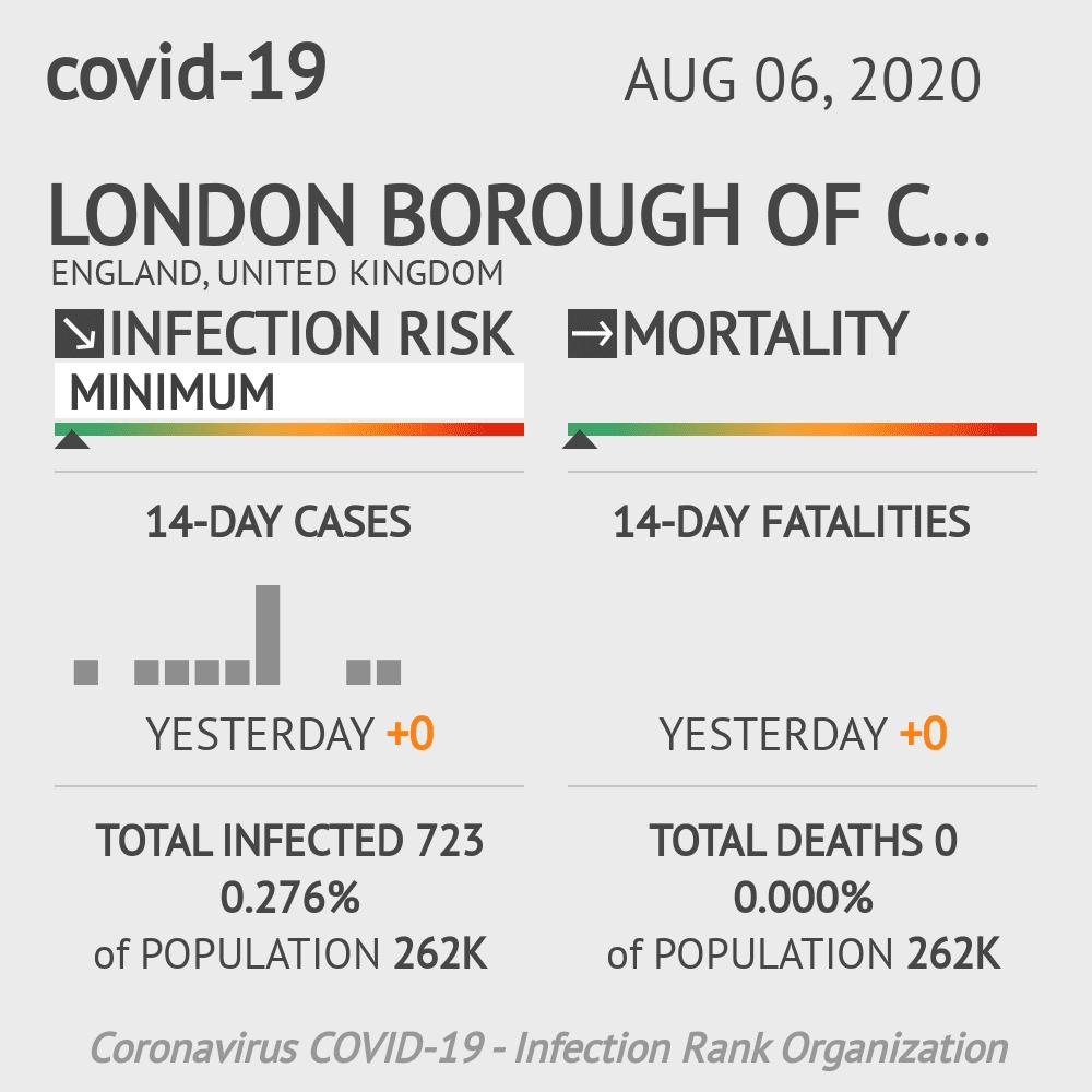 Camden Coronavirus Covid-19 Risk of Infection on August 06, 2020