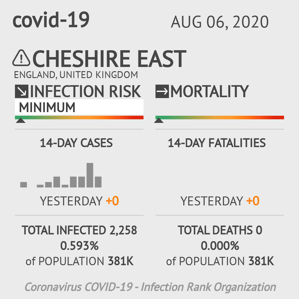 Cheshire East Coronavirus Covid-19 Risk of Infection on August 06, 2020