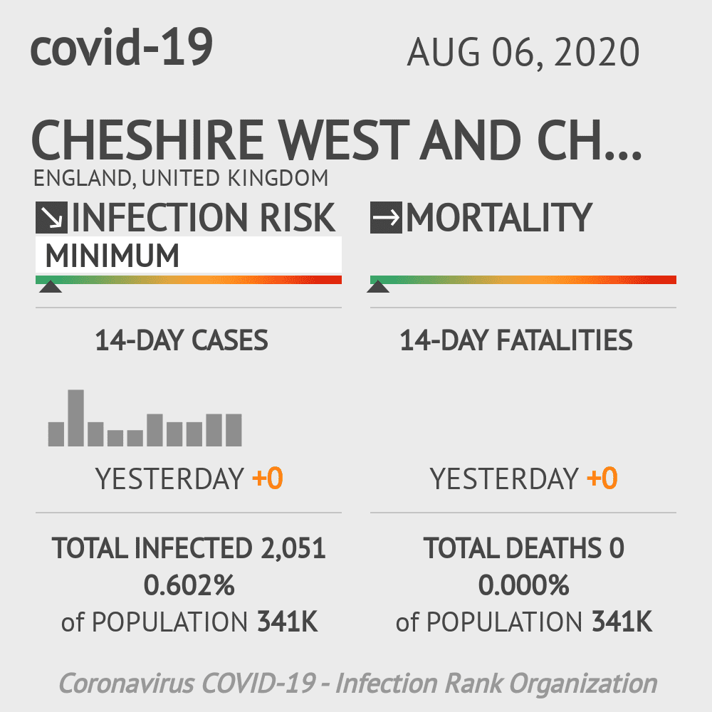 Cheshire West and Chester Coronavirus Covid-19 Risk of Infection on August 06, 2020
