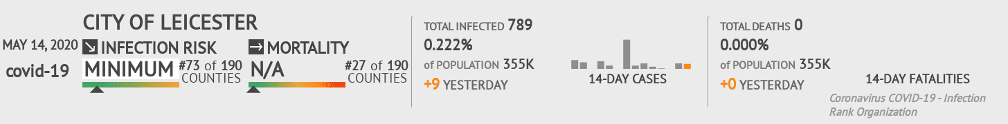 City of Leicester Coronavirus Covid-19 Risk of Infection on May 14, 2020