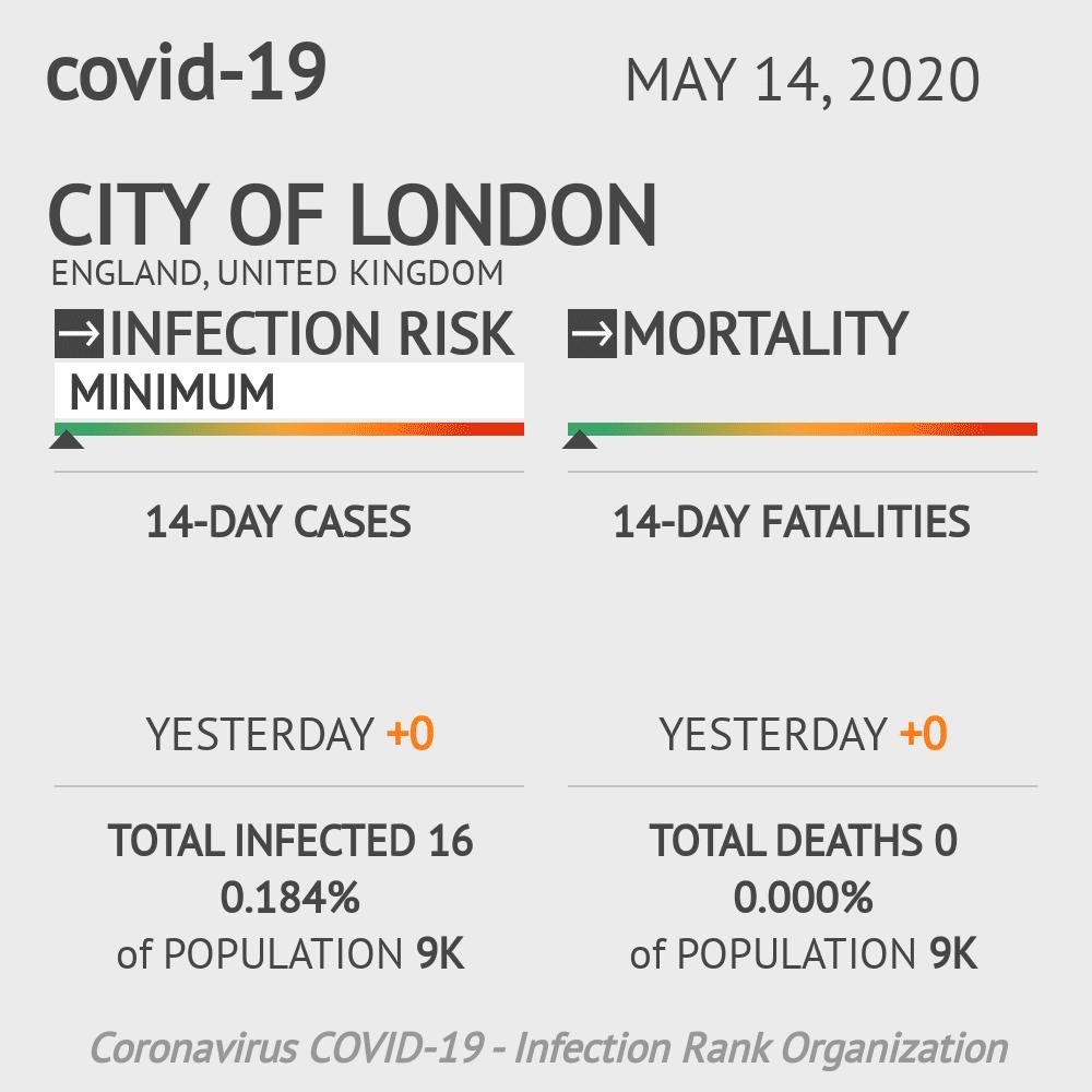 City of London Coronavirus Covid-19 Risk of Infection on May 14, 2020