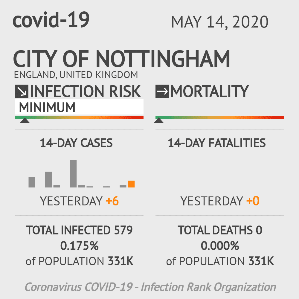 City of Nottingham Coronavirus Covid-19 Risk of Infection on May 14, 2020