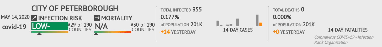 City of Peterborough Coronavirus Covid-19 Risk of Infection on May 14, 2020