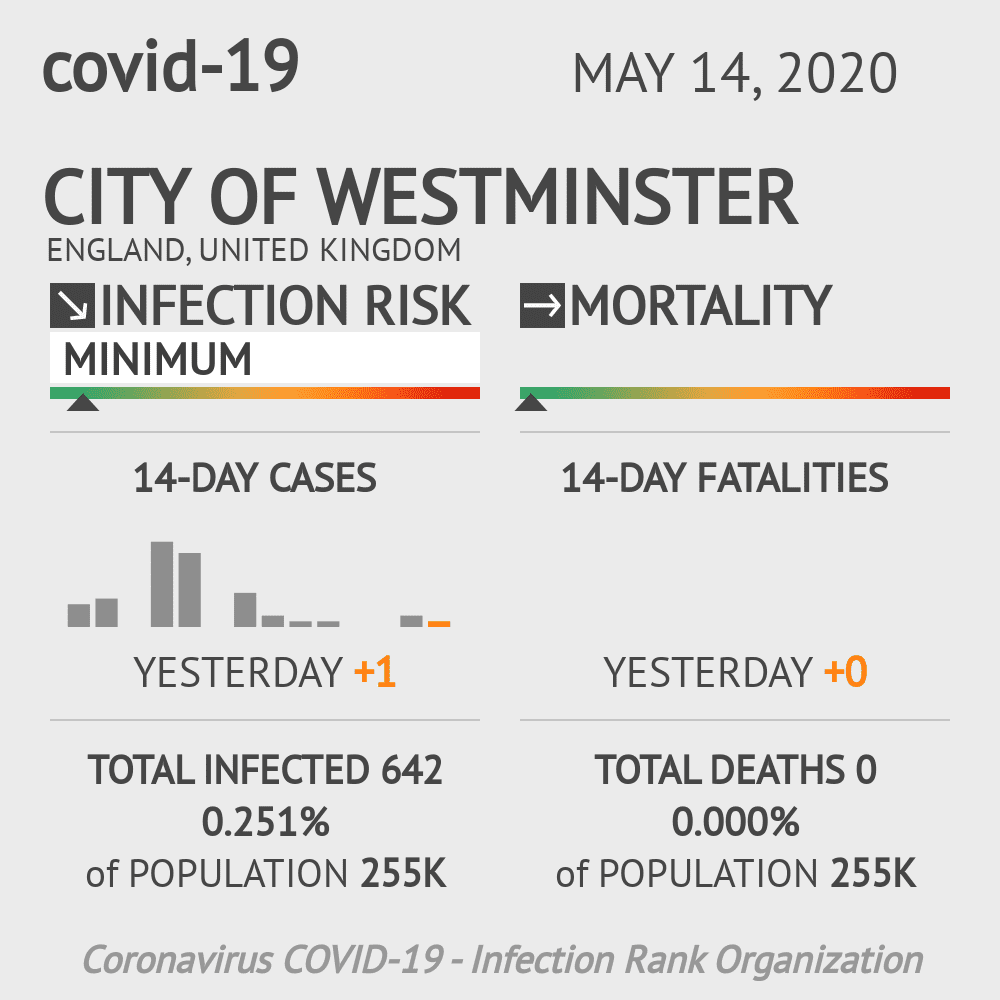 City of Westminster Coronavirus Covid-19 Risk of Infection on May 14, 2020