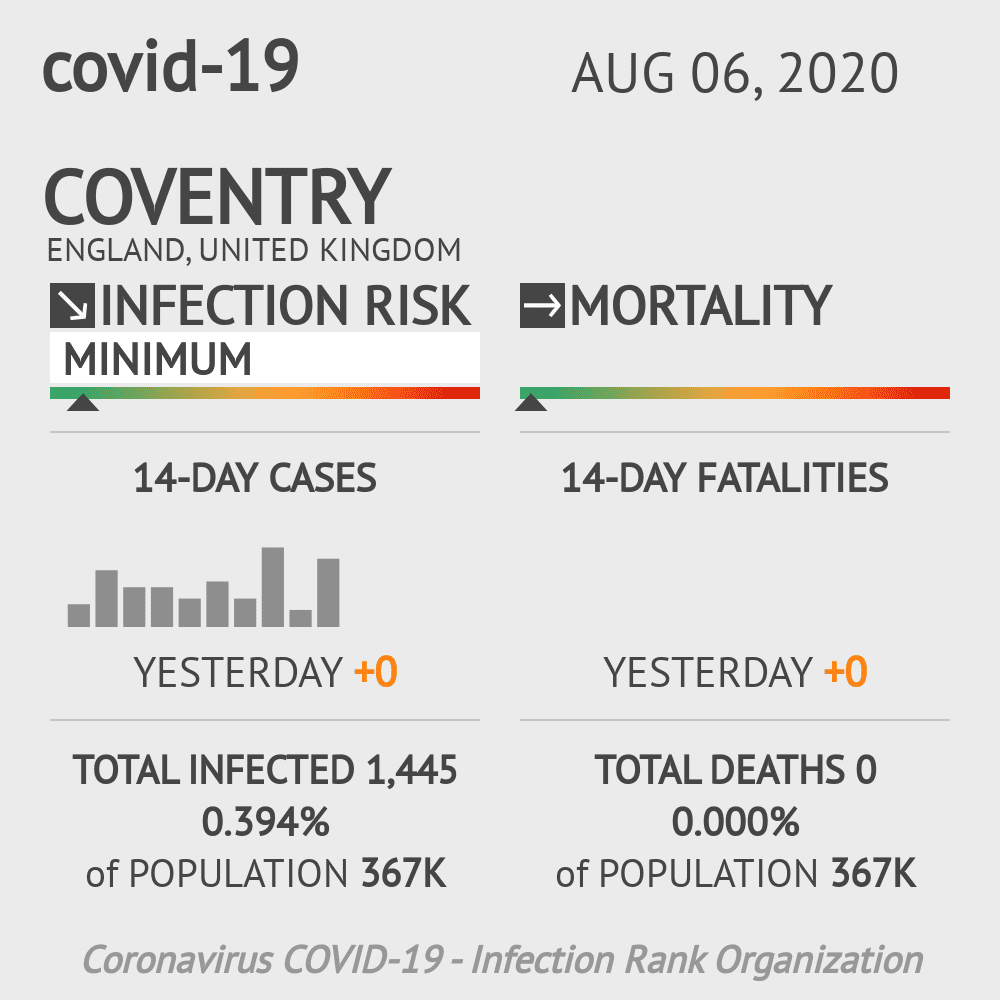 Coventry Coronavirus Covid-19 Risk of Infection on August 06, 2020