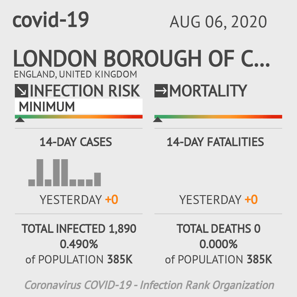 Croydon Coronavirus Covid-19 Risk of Infection on August 06, 2020