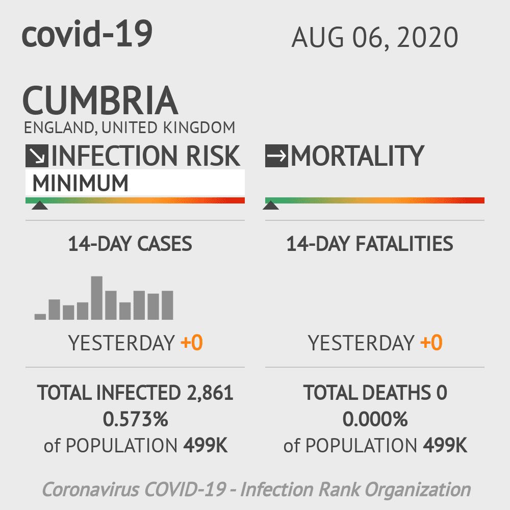Cumbria Coronavirus Covid-19 Risk of Infection on August 06, 2020