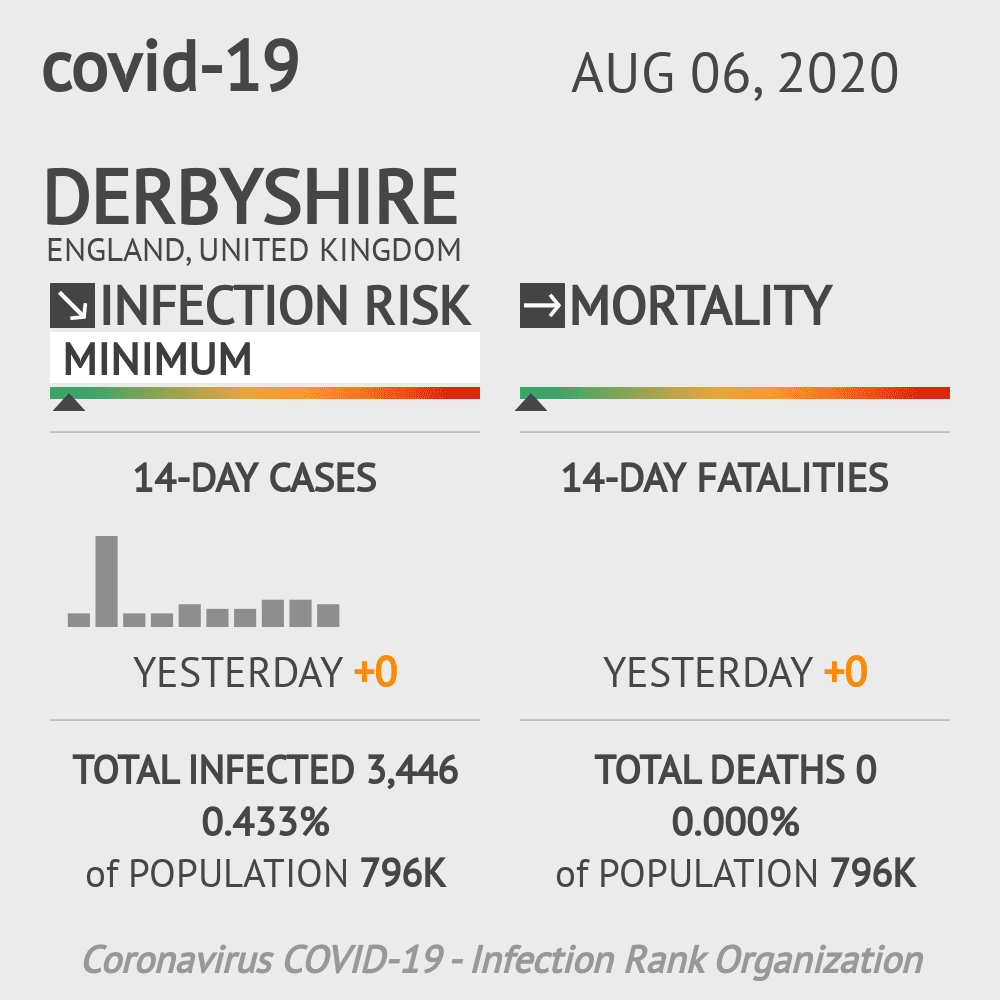 Derbyshire Coronavirus Covid-19 Risk of Infection on August 06, 2020