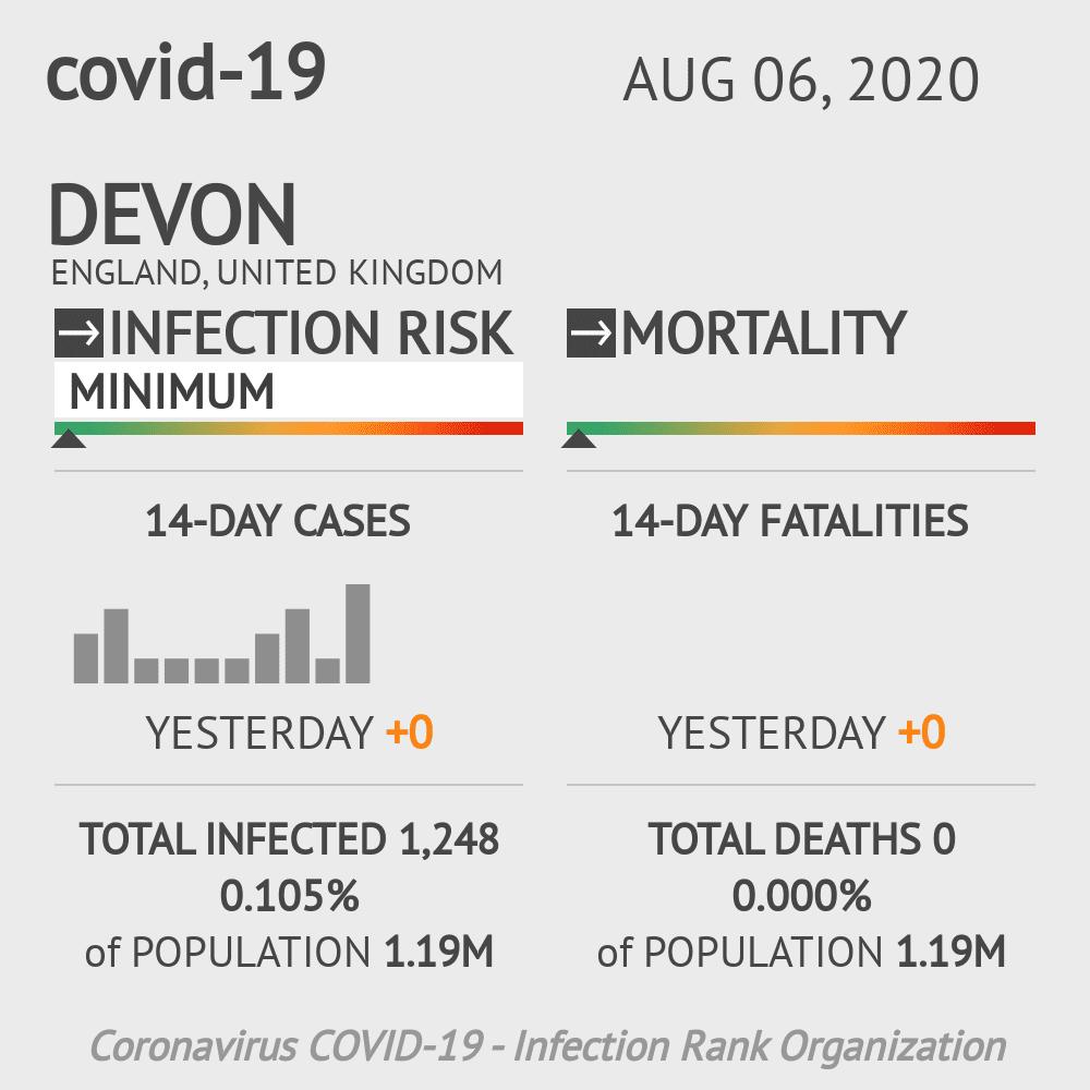 Devon Coronavirus Covid-19 Risk of Infection on August 06, 2020