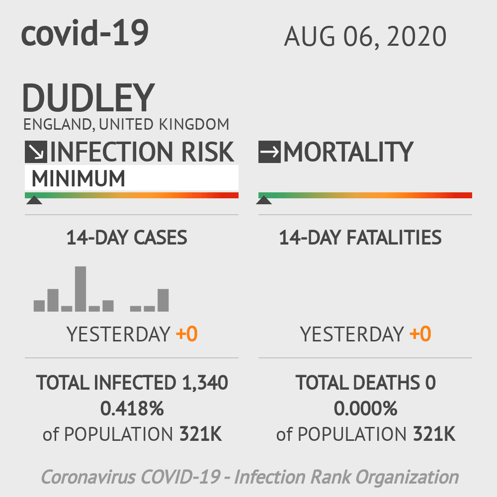 Dudley Coronavirus Covid-19 Risk of Infection on August 06, 2020