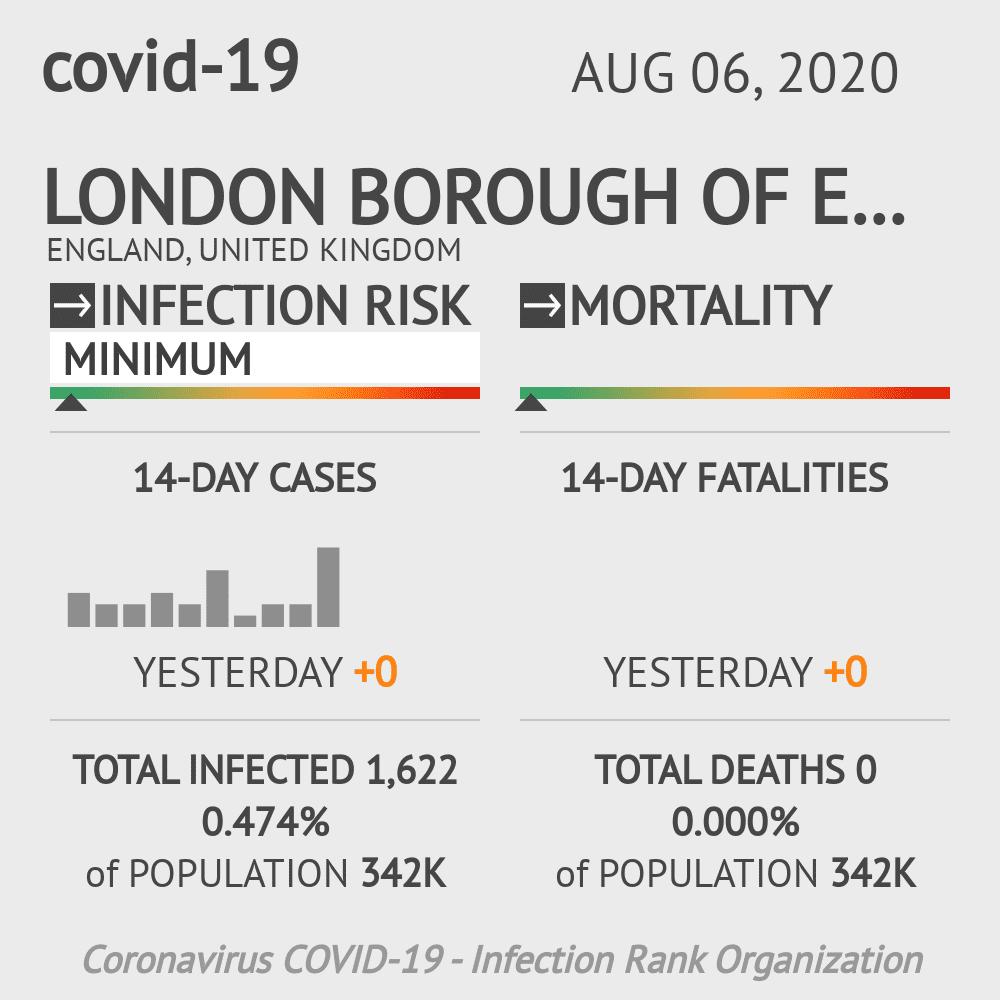 Ealing Coronavirus Covid-19 Risk of Infection on August 06, 2020