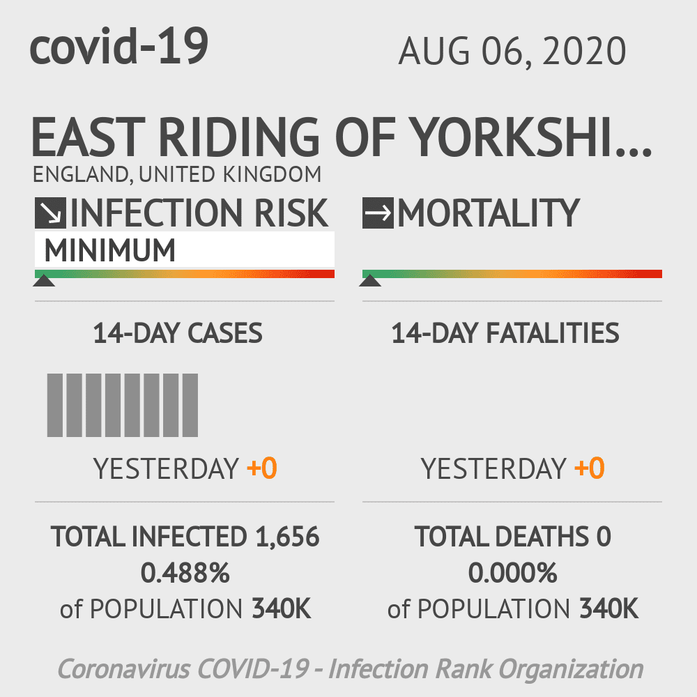 East Riding of Yorkshire Coronavirus Covid-19 Risk of Infection on August 06, 2020
