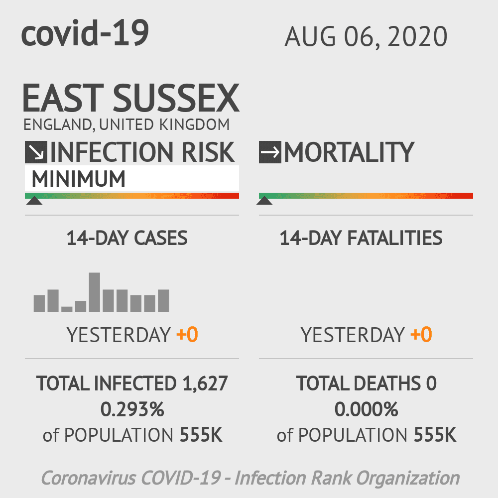 East Sussex Coronavirus Covid-19 Risk of Infection on August 06, 2020