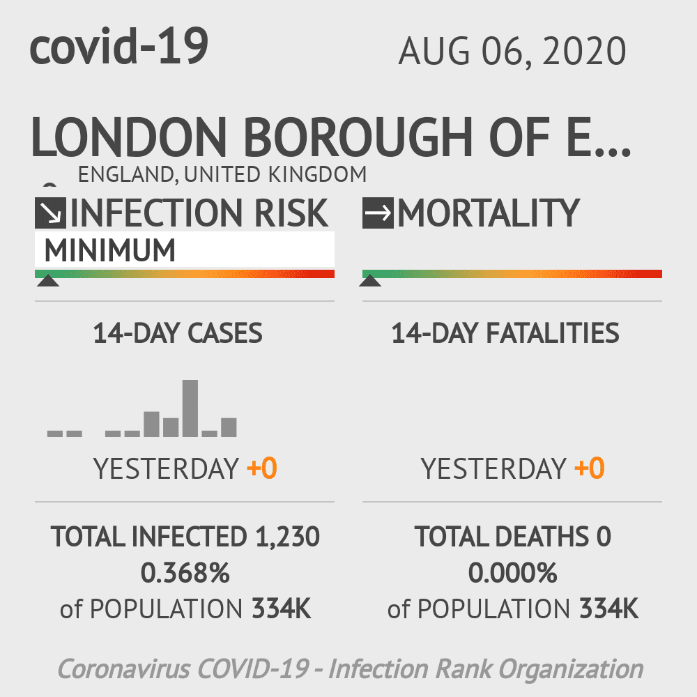 Enfield Coronavirus Covid-19 Risk of Infection on August 06, 2020
