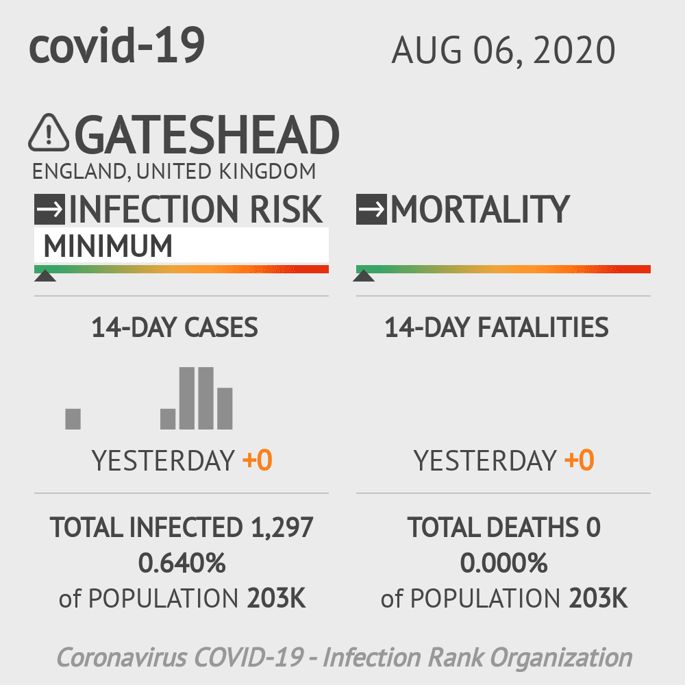 Gateshead Coronavirus Covid-19 Risk of Infection on August 06, 2020