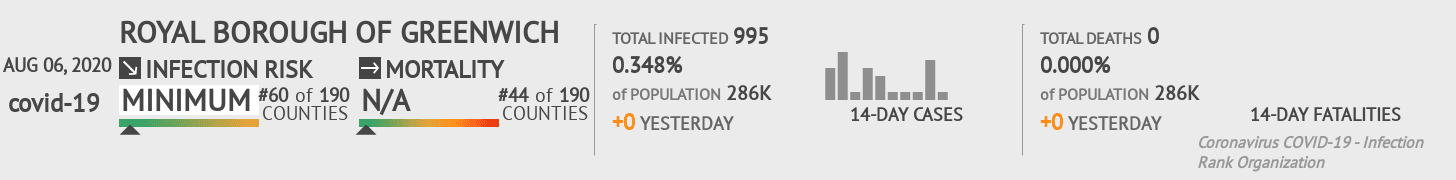 Greenwich Coronavirus Covid-19 Risk of Infection on August 06, 2020