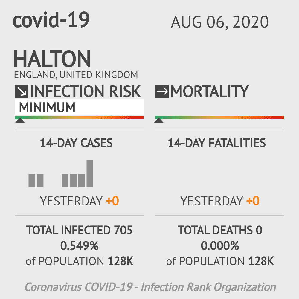 Halton Coronavirus Covid-19 Risk of Infection on August 06, 2020